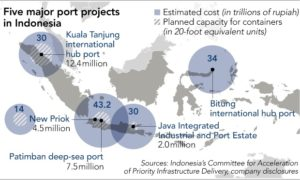 Java Integrated Industrial and Ports Estate
